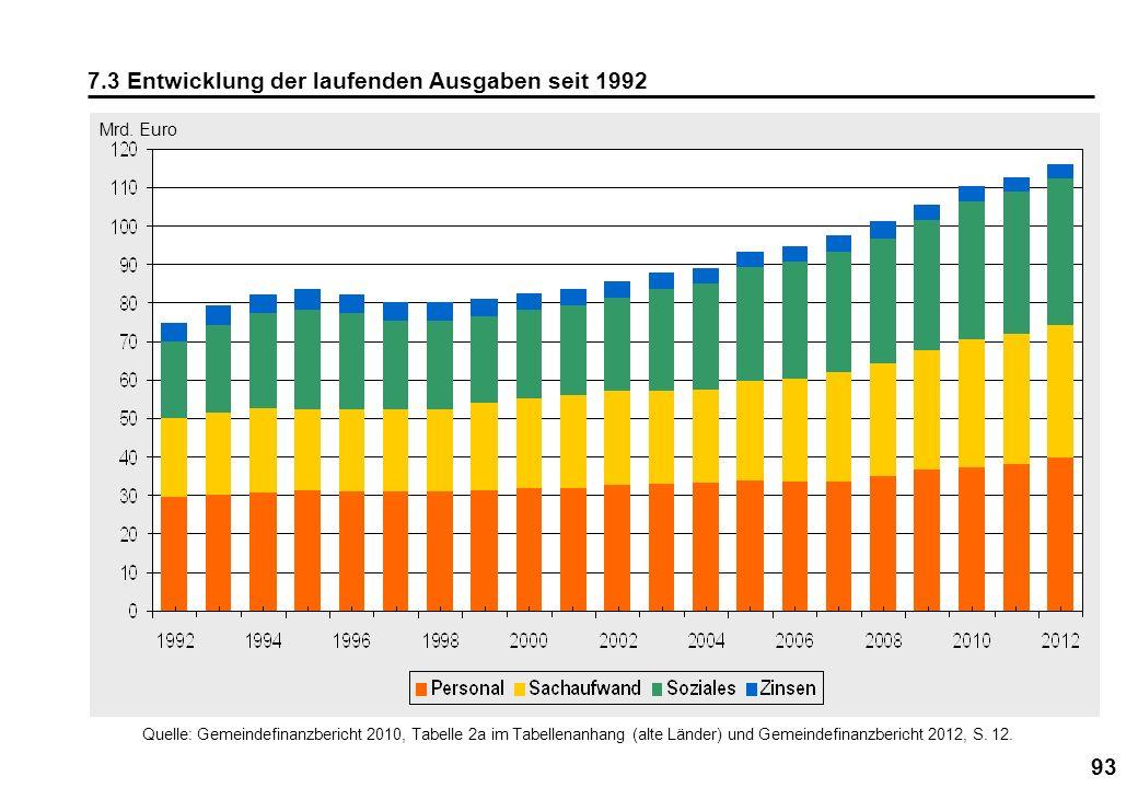 93 7.3 Entwicklung der laufenden Ausgaben seit 1992 Quelle: Gemeindefinanzbericht 2010, Tabelle 2a im Tabellenanhang (alte Länder) und Gemeindefinanzb
