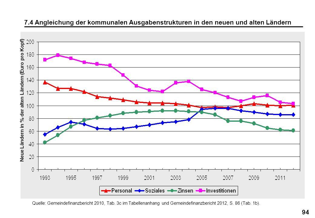 94 7.4 Angleichung der kommunalen Ausgabenstrukturen in den neuen und alten Ländern Neue Ländern in % der alten Ländern (Euro pro Kopf) Quelle: Gemein