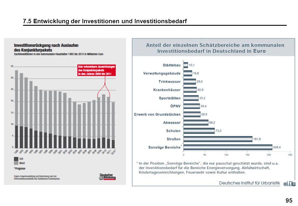 95 7.5 Entwicklung der Investitionen und Investitionsbedarf