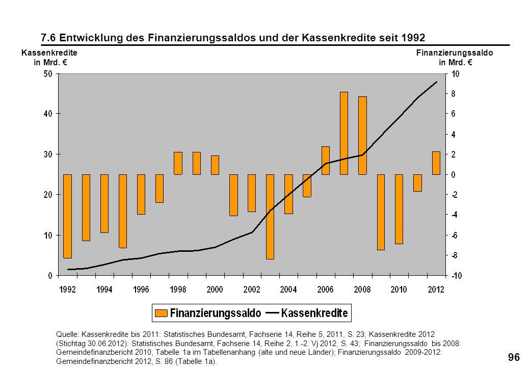 96 7.6 Entwicklung des Finanzierungssaldos und der Kassenkredite seit 1992 Kassenkredite in Mrd. Finanzierungssaldo in Mrd. Quelle: Kassenkredite bis