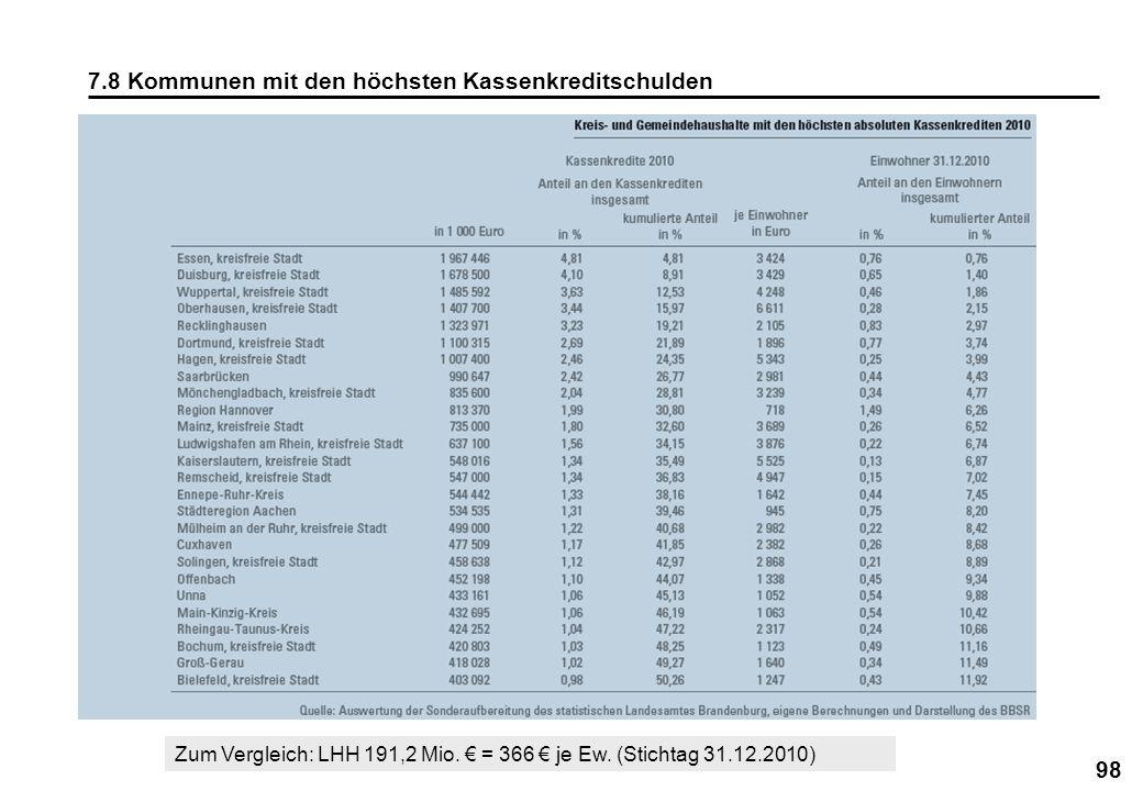 98 7.8 Kommunen mit den höchsten Kassenkreditschulden Zum Vergleich: LHH 191,2 Mio. = 366 je Ew. (Stichtag 31.12.2010)