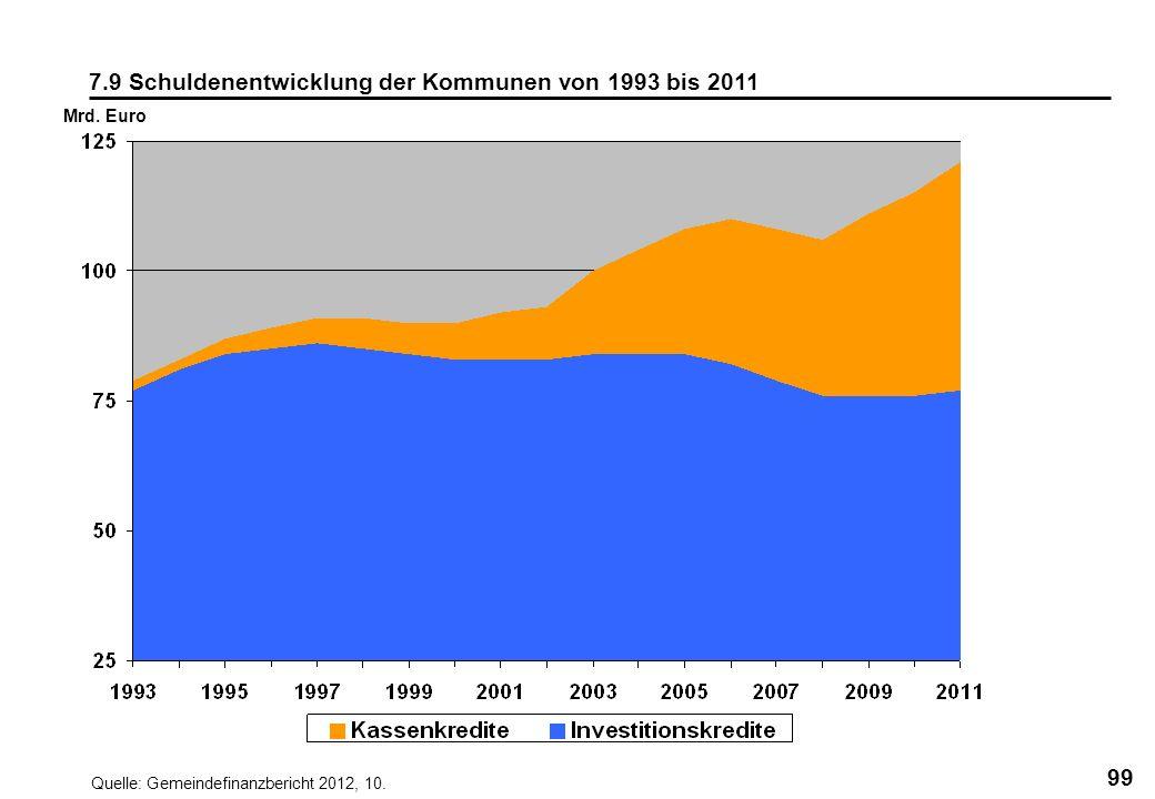 99 7.9 Schuldenentwicklung der Kommunen von 1993 bis 2011 Mrd. Euro Quelle: Gemeindefinanzbericht 2012, 10.