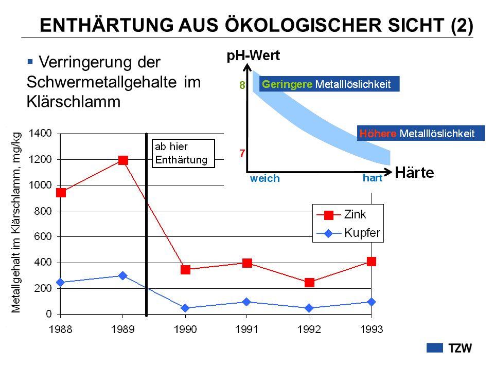 ENTHÄRTUNG AUS ÖKOLOGISCHER SICHT (2) Kläranlage Heppenheim Verringerung der Schwermetallgehalte im Klärschlamm