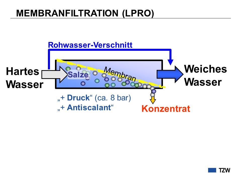 Hartes Wasser Weiches Wasser MEMBRANFILTRATION (LPRO) Rohwasser-Verschnitt Konzentrat Membran Salze + Druck (ca. 8 bar) + Antiscalant