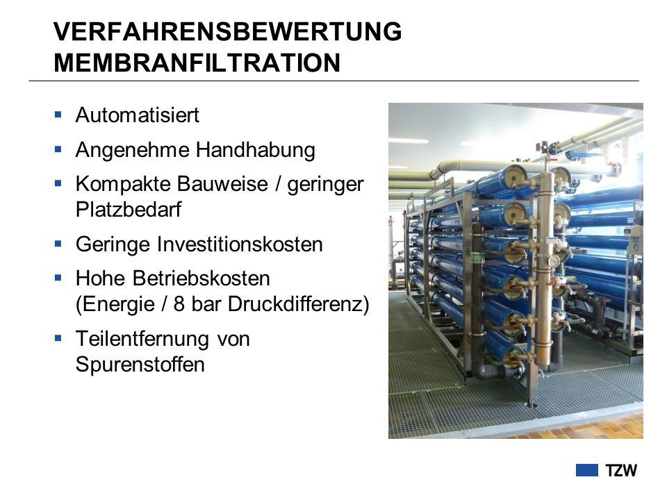 VERFAHRENSBEWERTUNG MEMBRANFILTRATION Automatisiert Angenehme Handhabung Kompakte Bauweise / geringer Platzbedarf Geringe Investitionskosten Hohe Betr