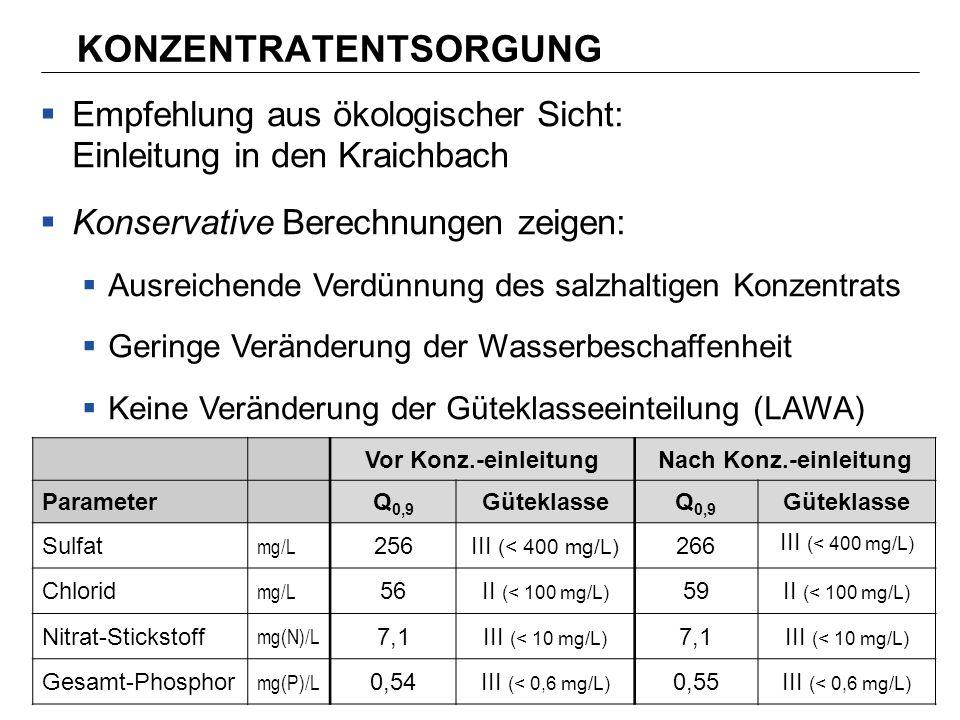 Empfehlung aus ökologischer Sicht: Einleitung in den Kraichbach Konservative Berechnungen zeigen: Ausreichende Verdünnung des salzhaltigen Konzentrats