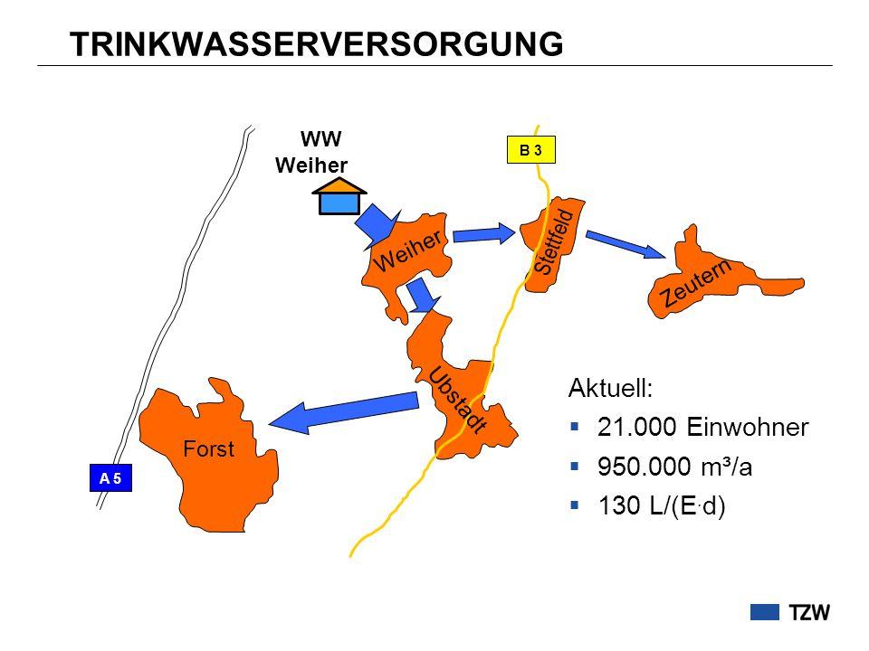 TRINKWASSERVERSORGUNG WW Weiher Forst Weiher Ubstadt Stettfeld Zeutern B 3 A 5 Aktuell: 21.000 Einwohner 950.000 m³/a 130 L/(E. d)