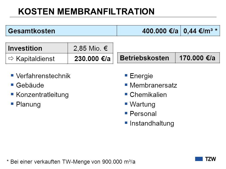 KOSTEN MEMBRANFILTRATION Investition2,85 Mio. Kapitaldienst230.000 /a Betriebskosten170.000 /a Gesamtkosten400.000 /a0,44 /m³ * * Bei einer verkauften