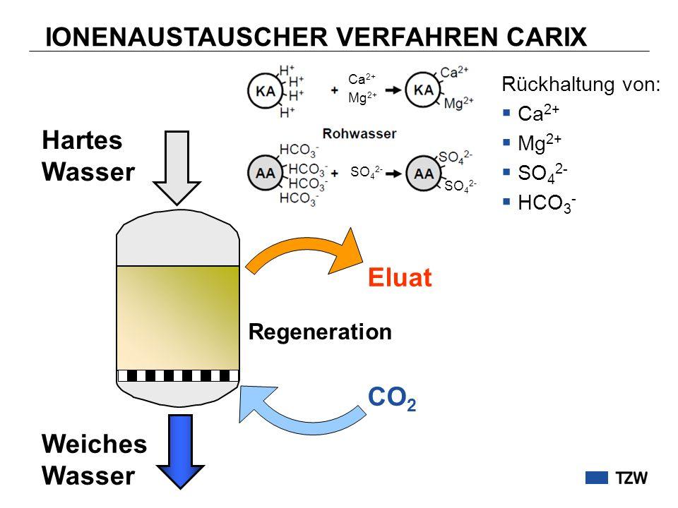 IONENAUSTAUSCHER VERFAHREN CARIX Hartes Wasser Weiches Wasser Eluat Rückhaltung von: Ca 2+ Mg 2+ SO 4 2- HCO 3 - Regeneration CO 2 Ca 2+ Mg 2+ SO 4 2-