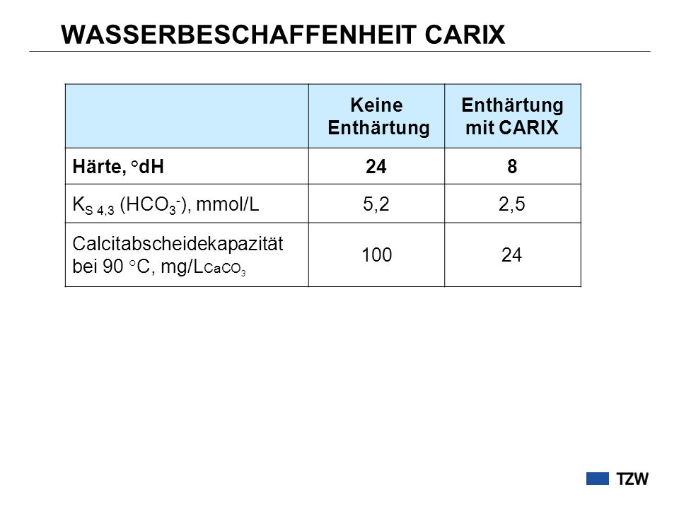 WASSERBESCHAFFENHEIT CARIX Keine Enthärtung Enthärtung mit CARIX Härte, °dH248 K S 4,3 (HCO 3 - ), mmol/L5,22,5 Calcitabscheidekapazität bei 90 °C, mg