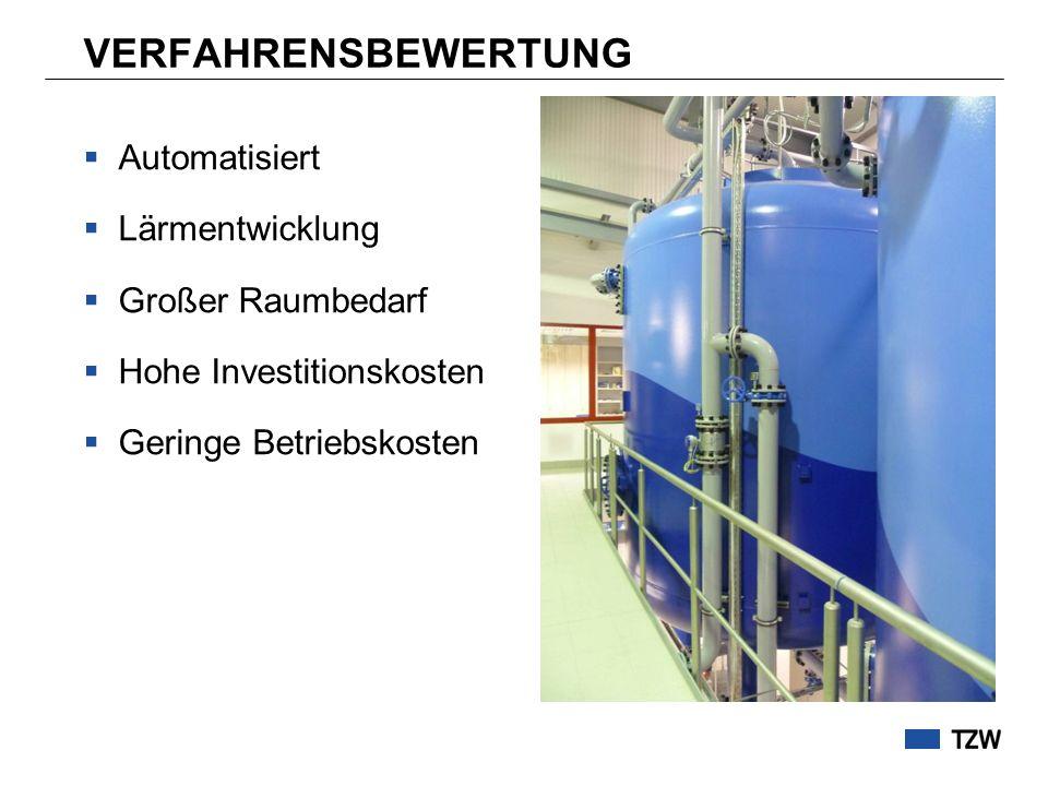 VERFAHRENSBEWERTUNG Automatisiert Lärmentwicklung Großer Raumbedarf Hohe Investitionskosten Geringe Betriebskosten
