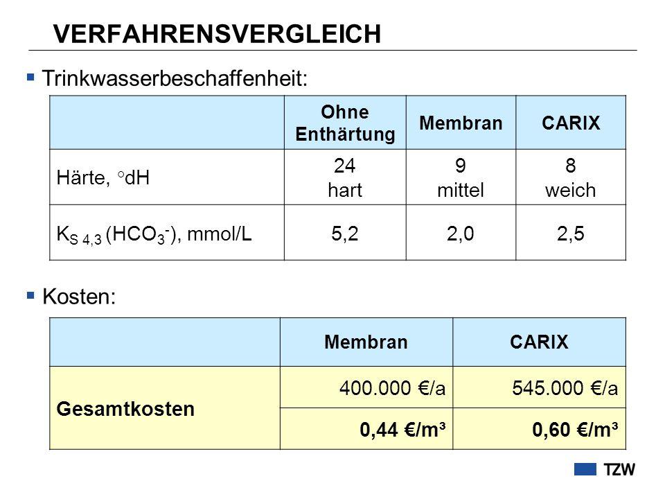 VERFAHRENSVERGLEICH Ohne Enthärtung MembranCARIX Härte, °dH 24 hart 9 mittel 8 weich K S 4,3 (HCO 3 - ), mmol/L5,22,02,5 MembranCARIX Gesamtkosten 400