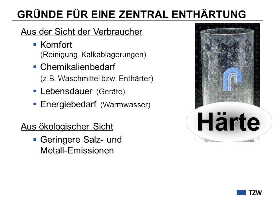 VERFAHRENSVERGLEICH Ohne Enthärtung MembranCARIX Härte, °dH 24 hart 9 mittel 8 weich K S 4,3 (HCO 3 - ), mmol/L5,22,02,5 MembranCARIX Gesamtkosten 400.000 /a545.000 /a 0,44 /m³0,60 /m³ Trinkwasserbeschaffenheit: Kosten: