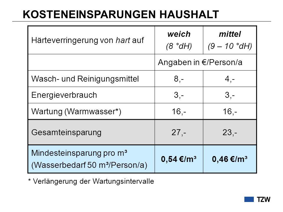 Investition Ionenaustauscher2.000 Betrieb (Salz, Wartung, Strom, Wasser) 43 /P/a 0,90 /m³ Einsparungen bei Außerbetriebnahme0,90 /m³ KOSTENEINSPARUNGEN BEZÜGLICH DEZENTRALER ENTHÄRTUNG