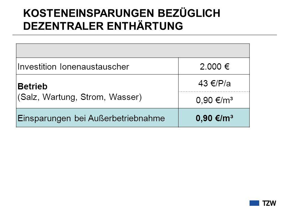 Investition Ionenaustauscher2.000 Betrieb (Salz, Wartung, Strom, Wasser) 43 /P/a 0,90 /m³ Einsparungen bei Außerbetriebnahme0,90 /m³ KOSTENEINSPARUNGE