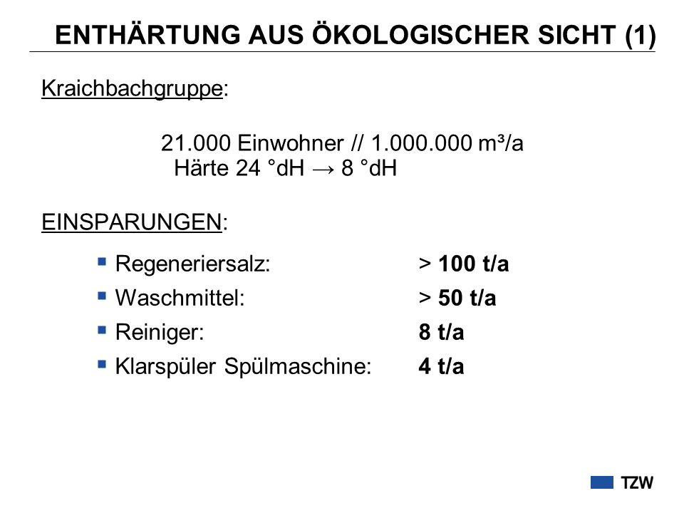ENTHÄRTUNG AUS ÖKOLOGISCHER SICHT (1) Kraichbachgruppe: 21.000 Einwohner // 1.000.000 m³/a Härte 24 °dH 8 °dH EINSPARUNGEN: Regeneriersalz: > 100 t/a