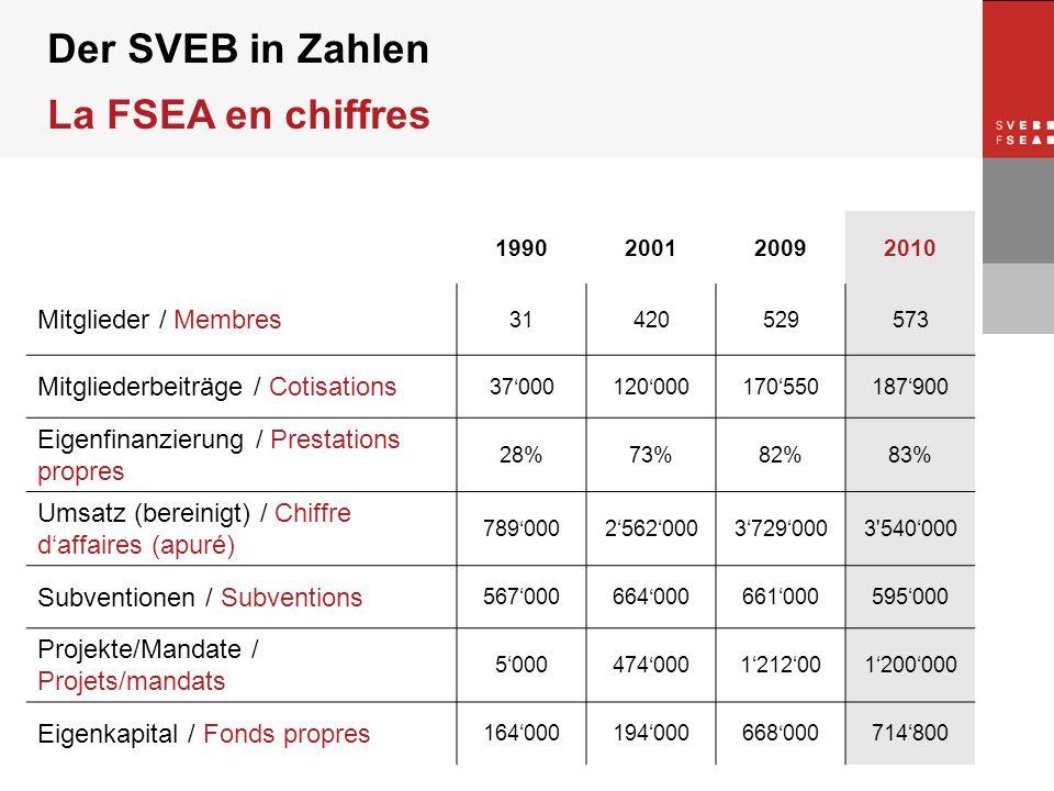 © SVEB/FSEA Der SVEB in Zahlen La FSEA en chiffres 1990200120092010 Mitglieder / Membres 31420529573 Mitgliederbeiträge / Cotisations 3700012000017055