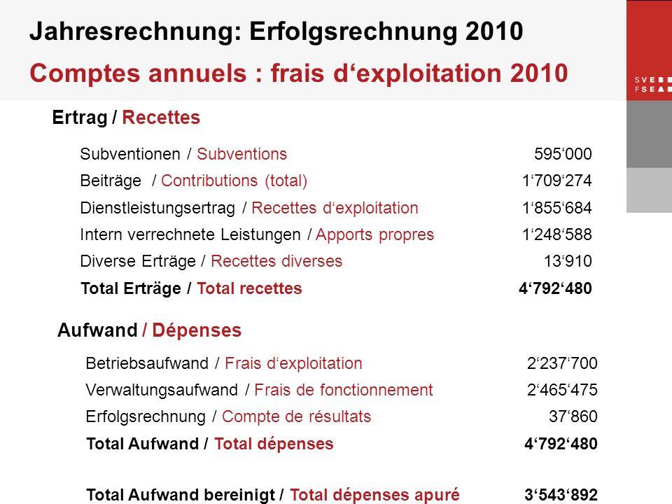 © SVEB/FSEA Jahresrechnung: Erfolgsrechnung 2010 Comptes annuels : frais dexploitation 2010 Ertrag / Recettes Subventionen / Subventions595000 Beiträg