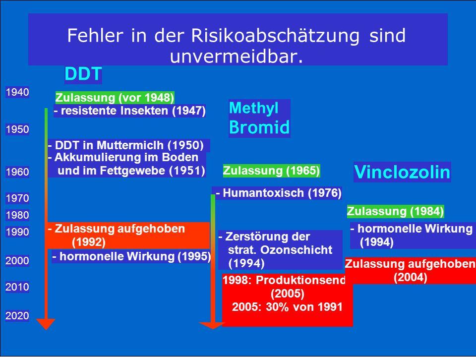 DDT 1940 Zulassung (vor 1948) - resistente Insekten (1947) Methyl Bromid 1950 - DDT in Muttermiclh (1950) - Akkumulierung im Boden und im Fettgewebe (1951) 1960 Zulassung (1965) Vinclozolin 1970 - Humantoxisch (1976) 1980 Zulassung (1984) 1990 - Zulassung aufgehoben (1992) - hormonelle Wirkung (1995) - Zerstörung der strat.