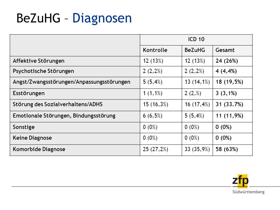 BeZuHG – Diagnosen ICD 10 KontrolleBeZuHGGesamt Affektive St ö rungen12 (13%) 24 (26%) Psychotische St ö rungen2 (2,2%) 4 (4,4%) Angst/Zwangsst ö rungen/Anpassungsst ö rungen5 (5,4%)13 (14,1%)18 (19,5%) Esst ö rungen1 (1,1%)2 (2,%)3 (3,1%) St ö rung des Sozialverhaltens/ADHS15 (16,3%)16 (17,4%)31 (33.7%) Emotionale St ö rungen, Bindungsst ö rung6 (6,5%)5 (5,4%)11 (11,9%) Sonstige0 (0%) Keine Diagnose0 (0%) Komorbide Diagnose25 (27,2%)33 (35,9%)58 (63%)