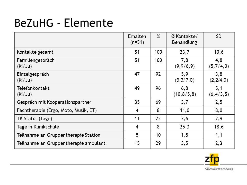 BeZuHG - Elemente Erhalten (n=51) %Ø Kontakte/ Behandlung SD Kontakte gesamt5110023,710,6 Familiengespräch (Ki/Ju) 511007,8 (9,9/6,9) 4,8 (5,7/4,0) Einzelgespräch (Ki/Ju) 47925,9 (3,3/ 7,0) 3,8 (2,2/4,0) Telefonkontakt (Ki/Ju) 49966,8 (10,8/5,8) 5,1 (6,4/3,5) Gespräch mit Kooperationspartner35693,72,5 Fachtherapie (Ergo, Moto, Musik, ET)4811,08,0 TK Status (Tage)11227,67,9 Tage in Klinikschule4825,318,6 Teilnahme an Gruppentherapie Station5101,81,1 Teilnahme an Gruppentherapie ambulant15293,52,3