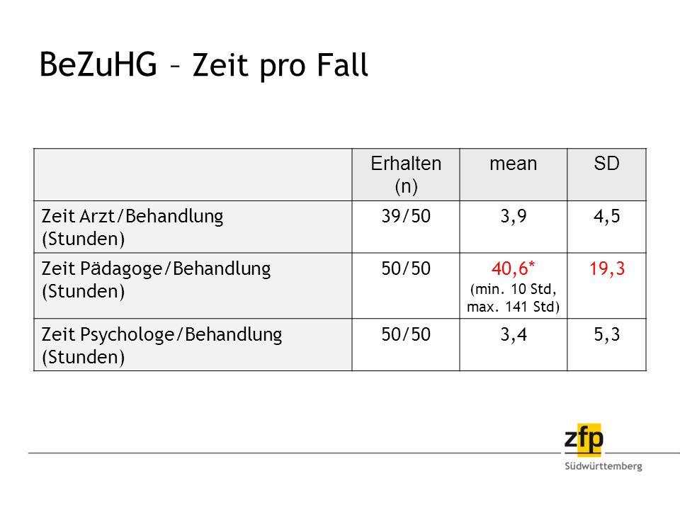BeZuHG – Zeit pro Fall Erhalten (n) meanSD Zeit Arzt/Behandlung (Stunden) 39/503,94,5 Zeit P ä dagoge/Behandlung (Stunden) 50/5040,6* (min.