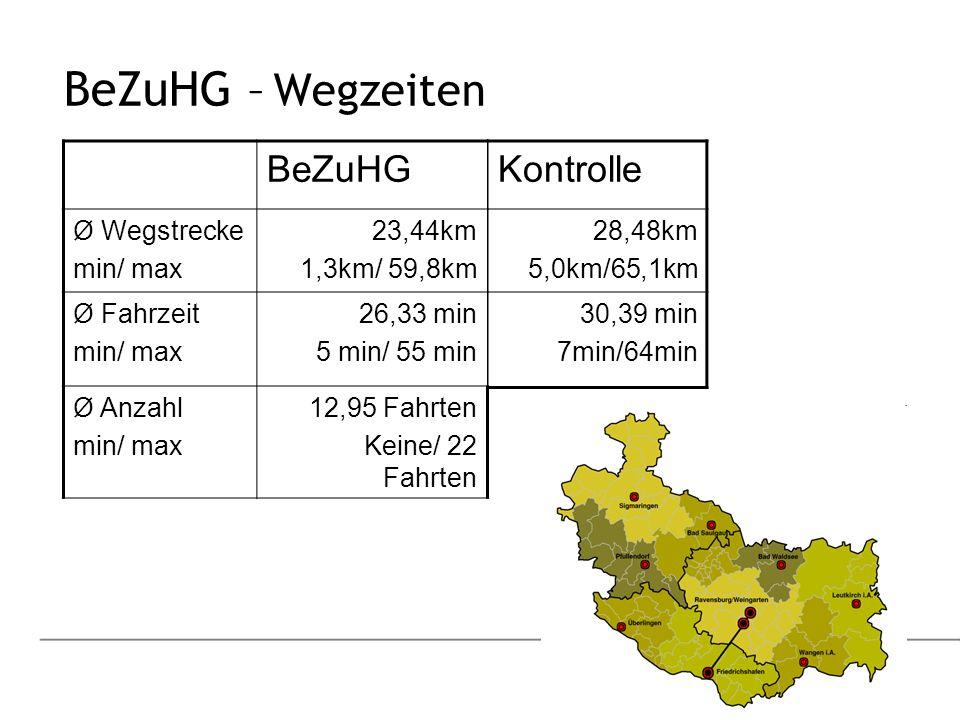 BeZuHG – Wegzeiten BeZuHG Ø Wegstrecke min/ max 23,44km 1,3km/ 59,8km Ø Fahrzeit min/ max 26,33 min 5 min/ 55 min Ø Anzahl min/ max 12,95 Fahrten Keine/ 22 Fahrten Kontrolle 28,48km 5,0km/65,1km 30,39 min 7min/64min