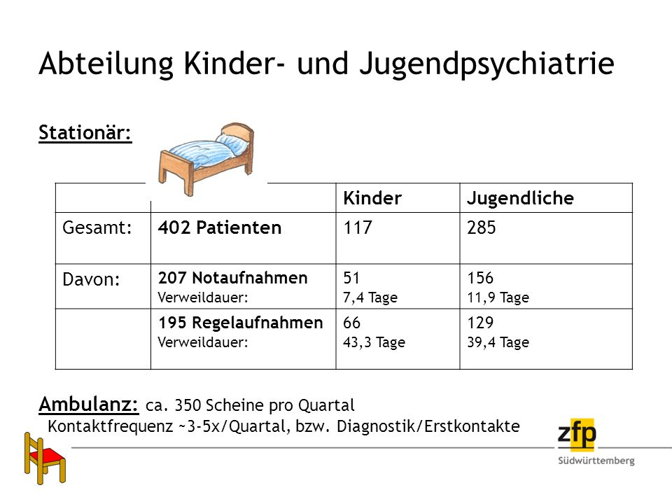 KinderJugendliche Gesamt:402 Patienten117285 Davon: 207 Notaufnahmen Verweildauer: 51 7,4 Tage 156 11,9 Tage 195 Regelaufnahmen Verweildauer: 66 43,3 Tage 129 39,4 Tage Abteilung Kinder- und Jugendpsychiatrie Stationär: Ambulanz: ca.