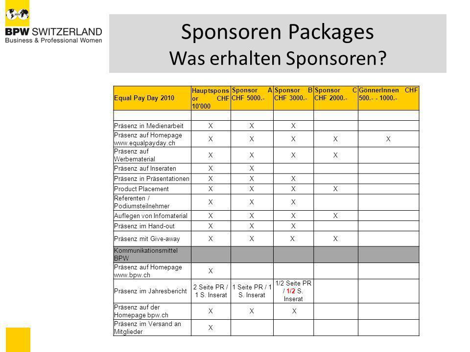 Sponsoren Packages Was erhalten Sponsoren? Equal Pay Day 2010 Hauptspons or CHF 10'000 Sponsor A CHF 5000.- Sponsor B CHF 3000.- Sponsor C CHF 2000.-