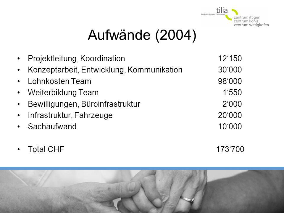 Aufwände (2004) Projektleitung, Koordination 12150 Konzeptarbeit, Entwicklung, Kommunikation 30000 Lohnkosten Team 98000 Weiterbildung Team 1550 Bewil