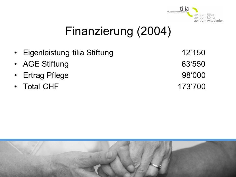Finanzierung (2004) Eigenleistung tilia Stiftung 12150 AGE Stiftung 63550 Ertrag Pflege 98000 Total CHF 173700