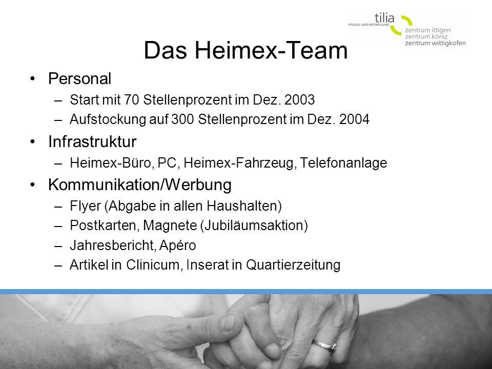 Das Heimex-Team Personal –Start mit 70 Stellenprozent im Dez. 2003 –Aufstockung auf 300 Stellenprozent im Dez. 2004 Infrastruktur –Heimex-Büro, PC, He