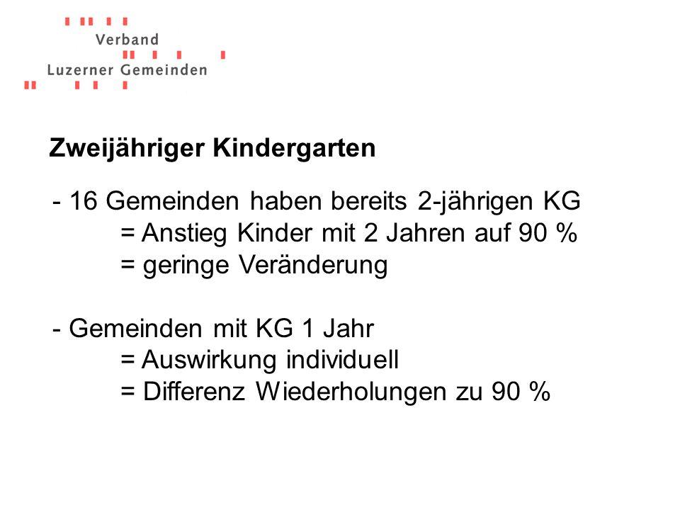 - 16 Gemeinden haben bereits 2-jährigen KG = Anstieg Kinder mit 2 Jahren auf 90 % = geringe Veränderung - Gemeinden mit KG 1 Jahr = Auswirkung individuell = Differenz Wiederholungen zu 90 % Zweijähriger Kindergarten