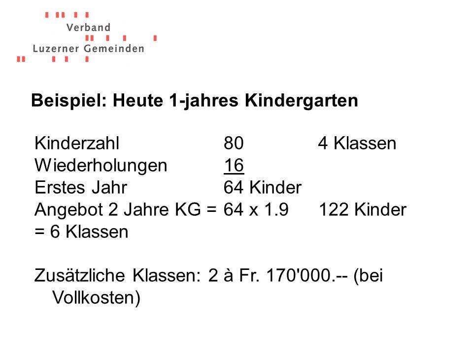 Zweijähriger Kindergarten = zusätzlicher Schulraum notwendig.