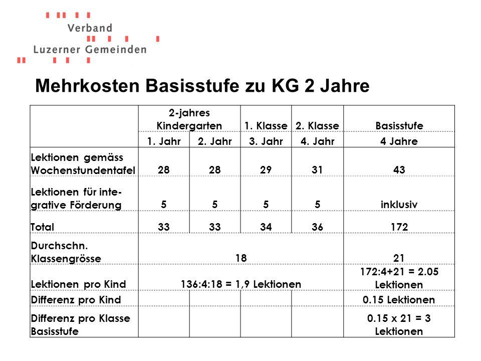 Mehrkosten Basisstufe zu KG 2 Jahre 2-jahres Kindergarten1.