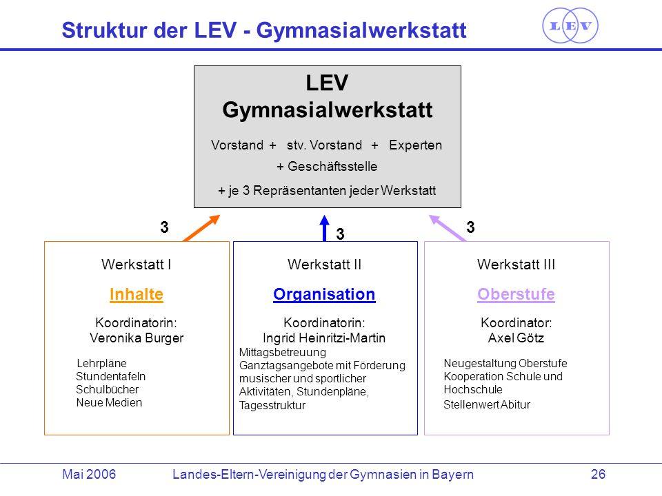 Landes-Eltern-Vereinigung der Gymnasien in BayernMai 2006 26 Werkstatt II Organisation Koordinatorin: Ingrid Heinritzi-Martin Mittagsbetreuung Ganztag