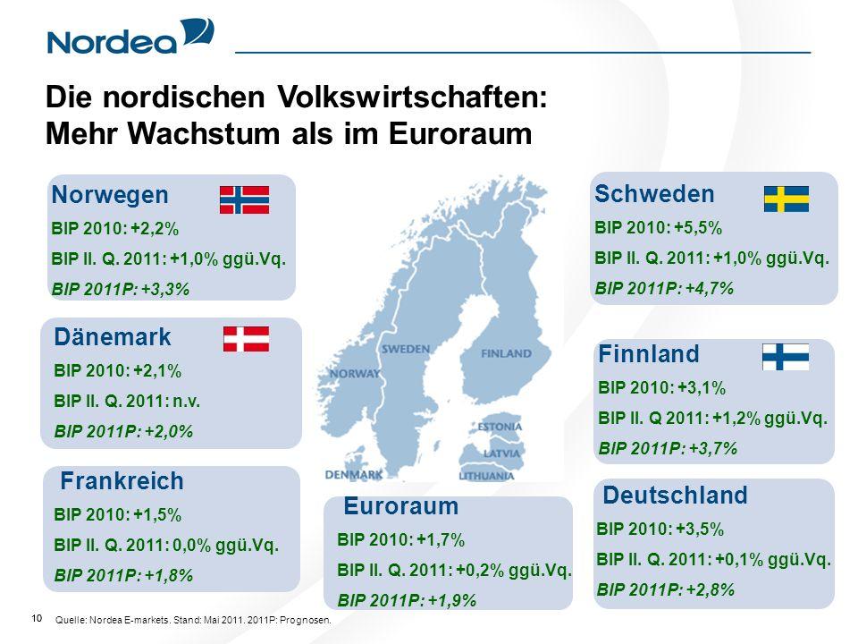 10 Dänemark BIP 2010: +2,1% BIP II.Q. 2011: n.v. BIP 2011P: +2,0% Norwegen BIP 2010: +2,2% BIP II.