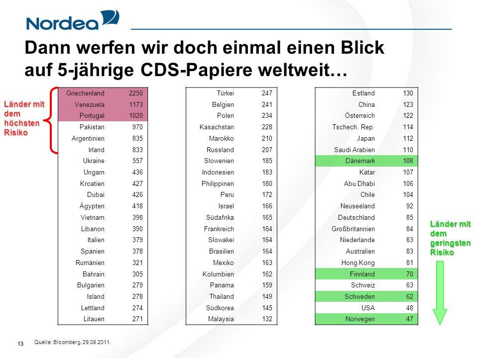 13 Dann werfen wir doch einmal einen Blick auf 5-jährige CDS-Papiere weltweit… Quelle: Bloomberg.