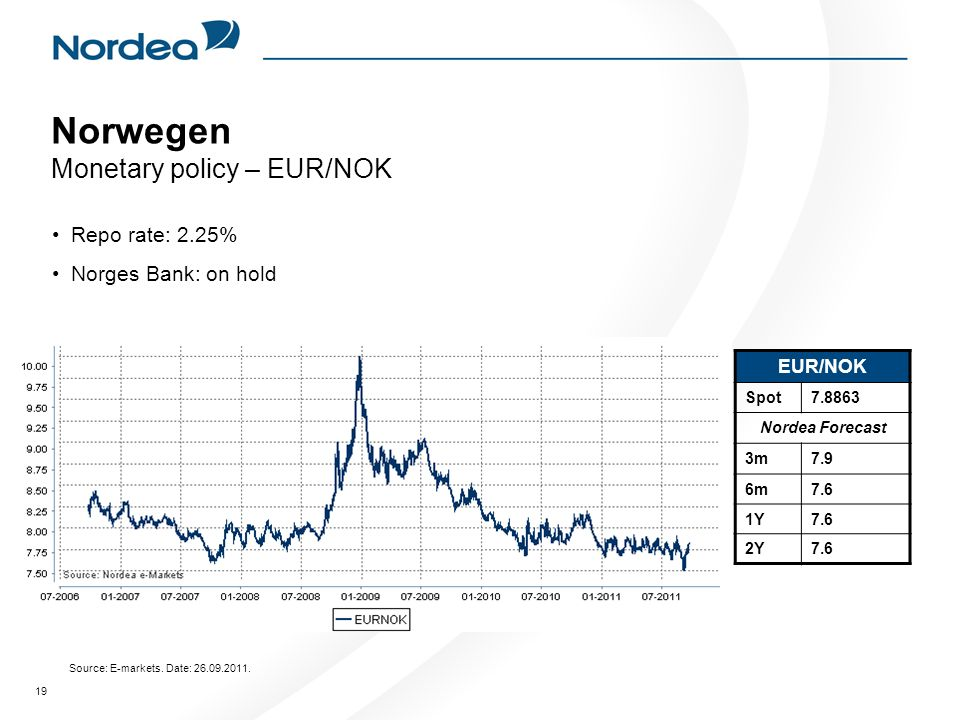 19 Norwegen Monetary policy – EUR/NOK Repo rate: 2.25% Norges Bank: on hold EUR/NOK Spot7.8863 Nordea Forecast 3m7.9 6m7.6 1Y7.6 2Y7.6 Source: E-markets.