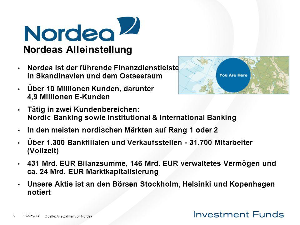 16-May-145 Nordeas Alleinstellung Nordea ist der führende Finanzdienstleister in Skandinavien und dem Ostseeraum Über 10 Millionen Kunden, darunter 4,9 Millionen E-Kunden Tätig in zwei Kundenbereichen: Nordic Banking sowie Institutional & International Banking In den meisten nordischen Märkten auf Rang 1 oder 2 Über 1.300 Bankfilialen und Verkaufsstellen - 31.700 Mitarbeiter (Vollzeit) 431 Mrd.