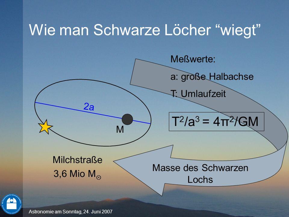 Astronomie am Sonntag, 24. Juni 2007 2a T 2 /a 3 = 4π 2 /GM Meßwerte: a: große Halbachse T: Umlaufzeit M Masse des Schwarzen Lochs Milchstraße 3,6 Mio