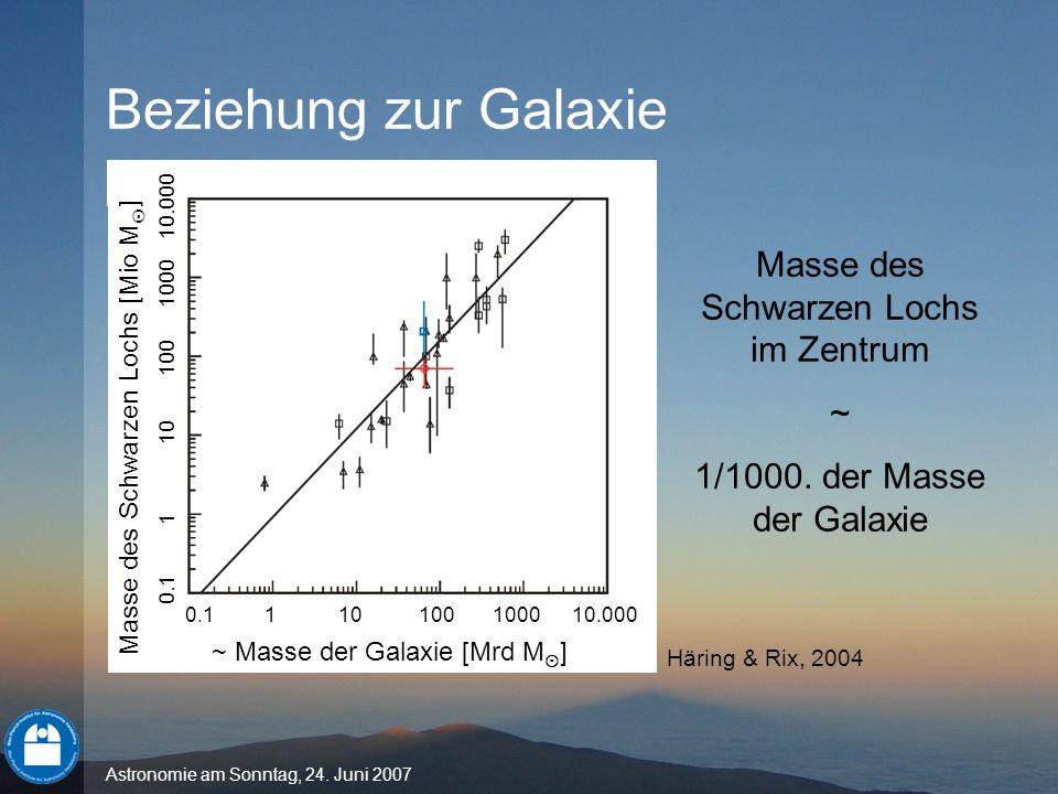 Astronomie am Sonntag, 24. Juni 2007 Beziehung zur Galaxie ~ Masse der Galaxie [Mrd M ] Masse des Schwarzen Lochs [Mio M ] 0.1 1 10 100 1000 10.000 Ma