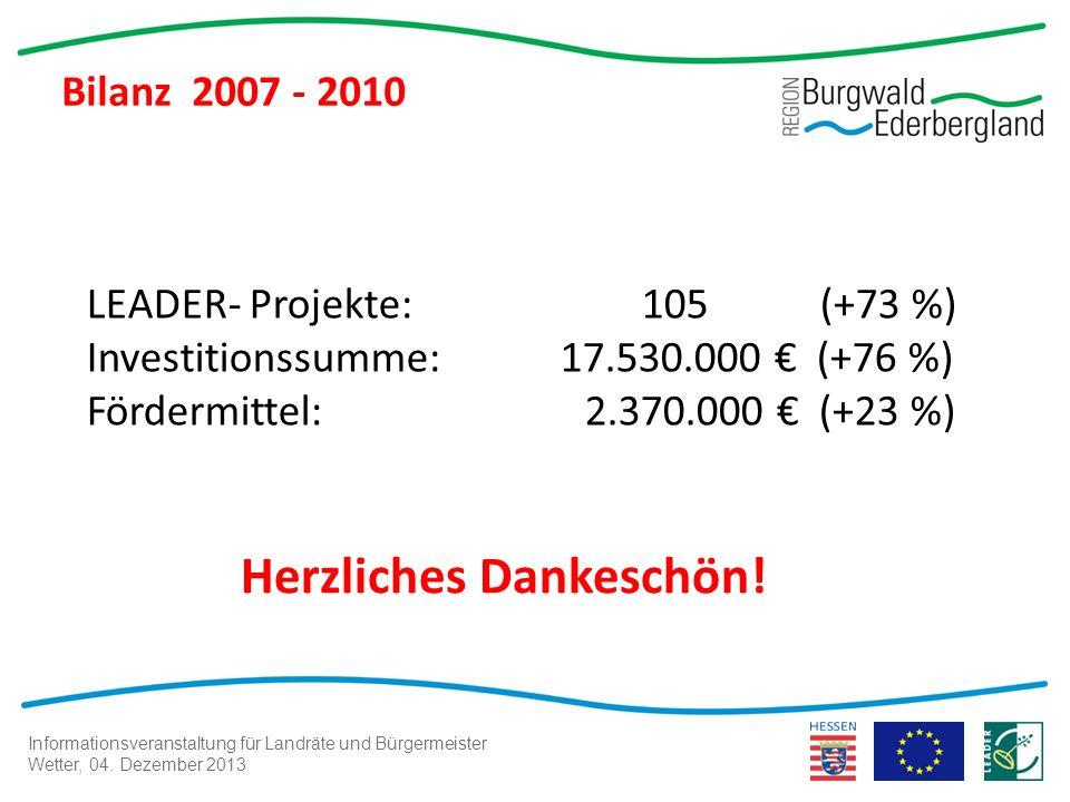 Informationsveranstaltung für Landräte und Bürgermeister Wetter, 04. Dezember 2013 Bilanz 2007 - 2010 LEADER- Projekte: 105 (+73 %) Investitionssumme: