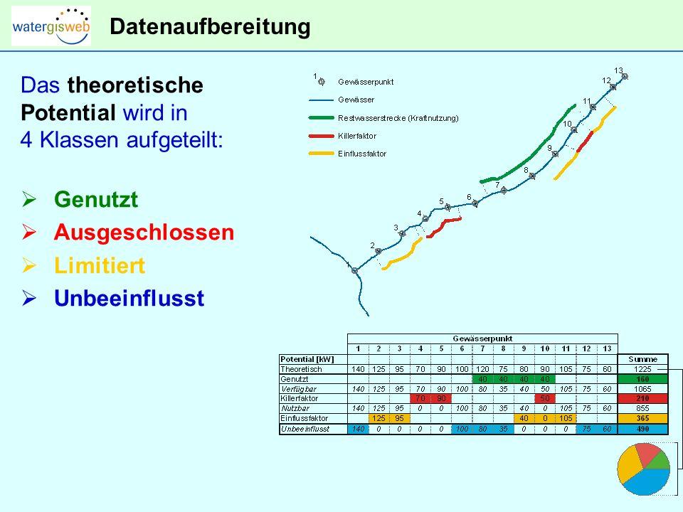 Datenaufbereitung Das theoretische Potential wird in 4 Klassen aufgeteilt: Genutzt Ausgeschlossen Limitiert Unbeeinflusst