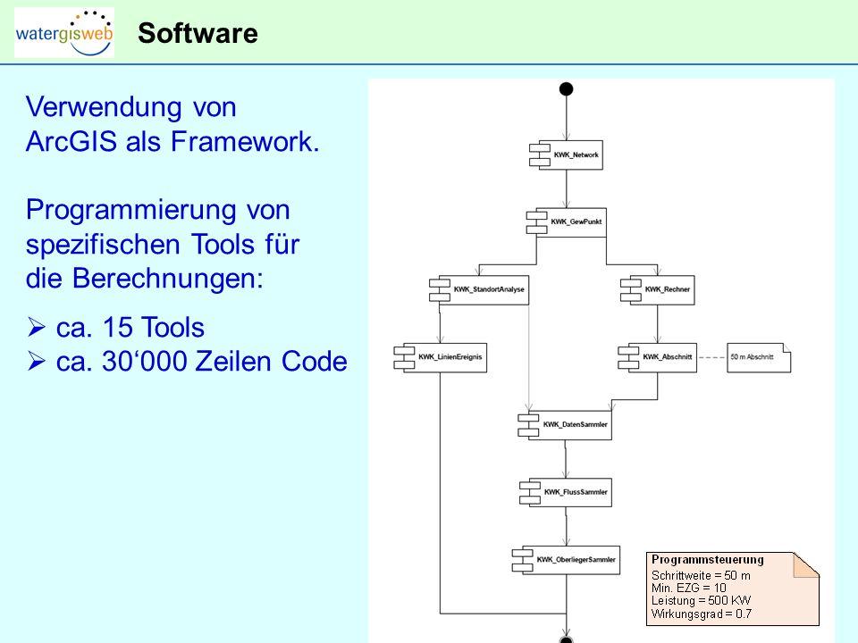 Software Verwendung von ArcGIS als Framework.
