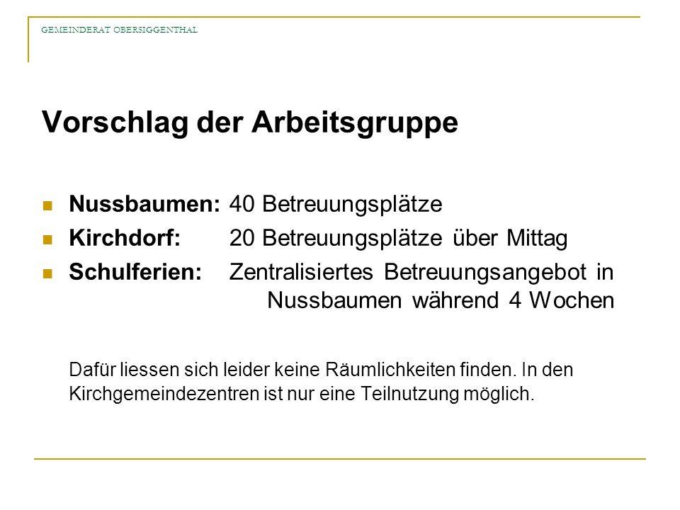 GEMEINDERAT OBERSIGGENTHAL Vorschlag der Arbeitsgruppe Nussbaumen:40 Betreuungsplätze Kirchdorf:20 Betreuungsplätze über Mittag Schulferien:Zentralisiertes Betreuungsangebot in Nussbaumen während 4 Wochen Dafür liessen sich leider keine Räumlichkeiten finden.