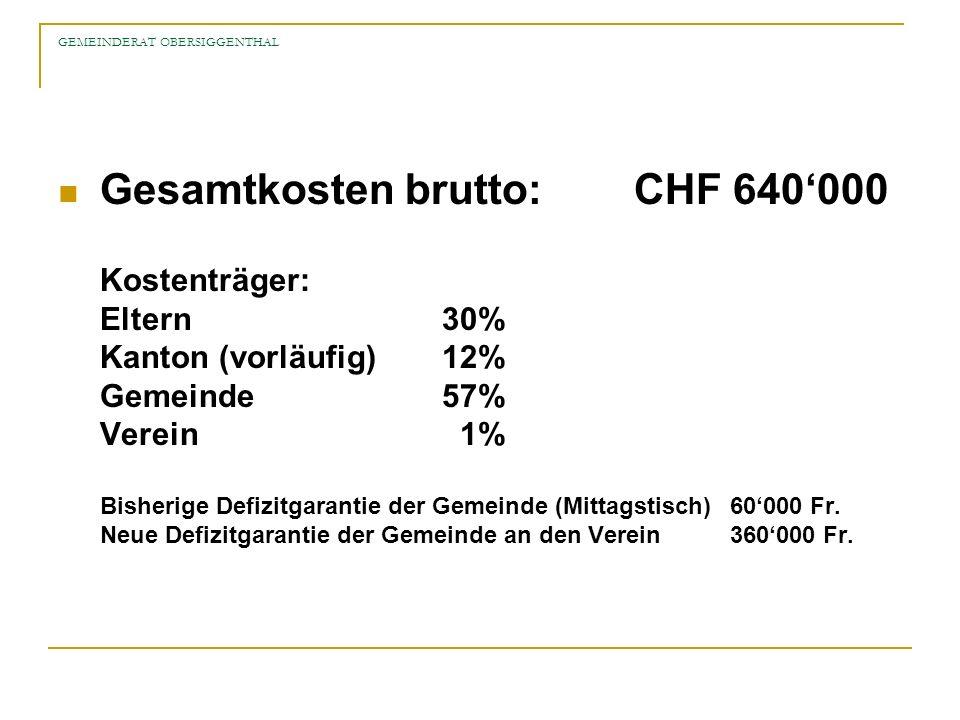 GEMEINDERAT OBERSIGGENTHAL Gesamtkosten brutto:CHF 640000 Kostenträger: Eltern30% Kanton (vorläufig)12% Gemeinde57% Verein 1% Bisherige Defizitgaranti