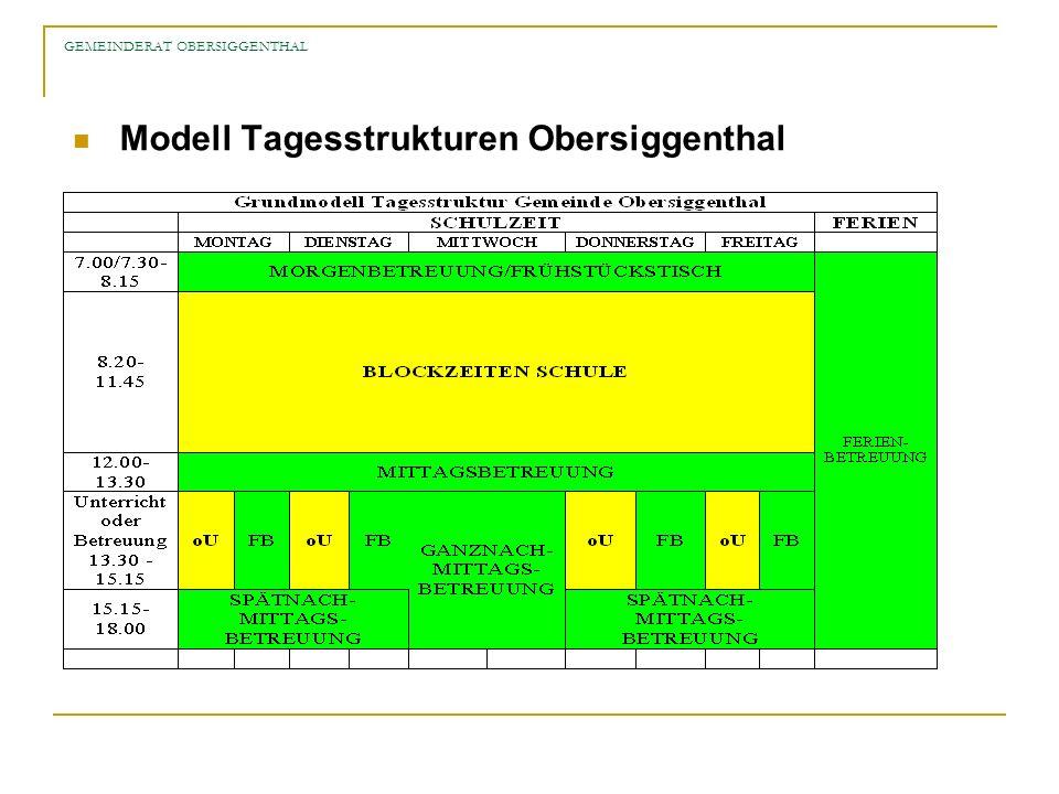 GEMEINDERAT OBERSIGGENTHAL Modell Tagesstrukturen Obersiggenthal