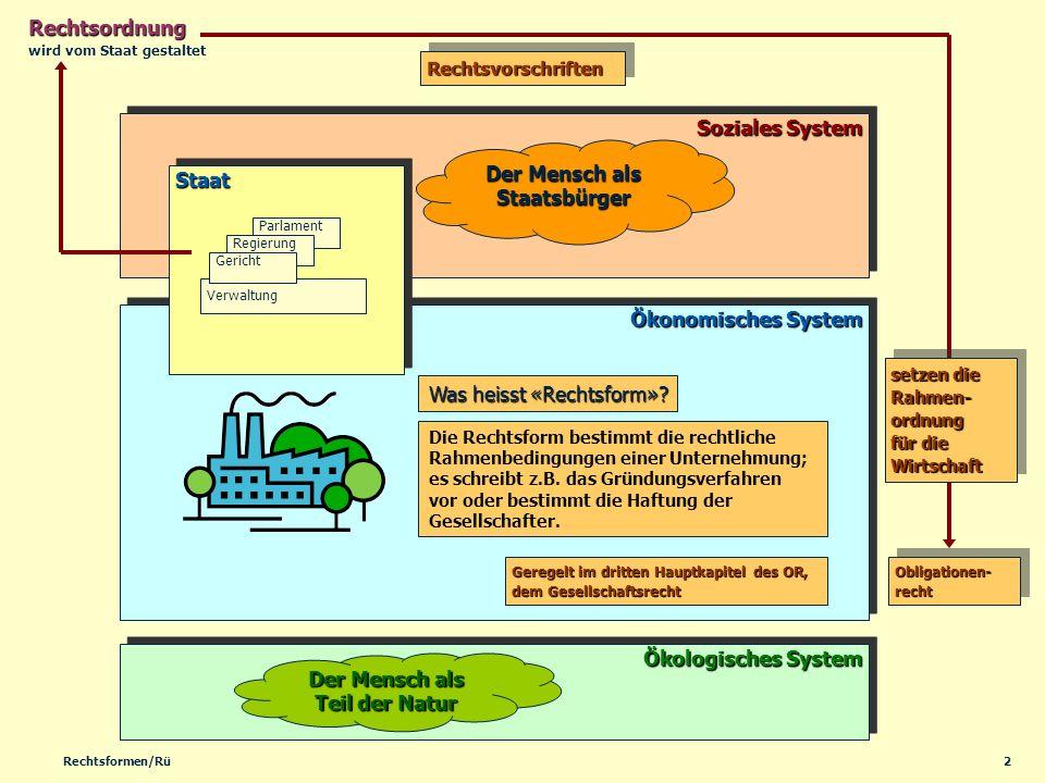 2Rechtsformen/Rü Ökonomisches System Soziales System Ökologisches System StaatStaat Rechtsordnung setzen die Rahmen- ordnung für die Wirtschaft Der Me