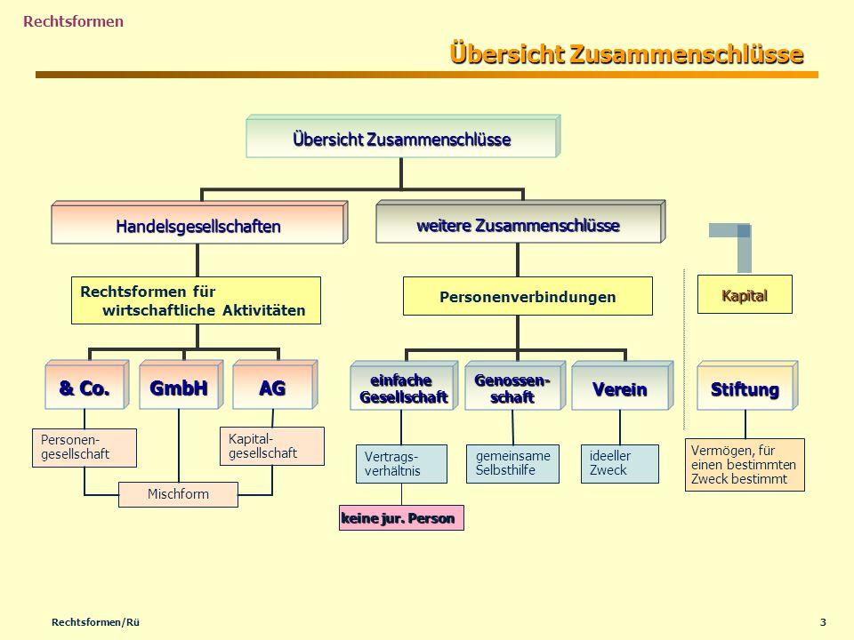 3Rechtsformen/Rü Rechtsformen Übersicht Zusammenschlüsse Rechtsformen für wirtschaftliche Aktivitäten Stiftung Personenverbindungen Kapital Kapital- g